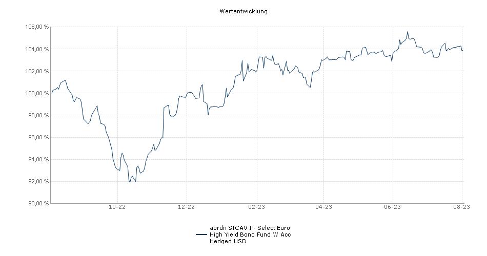 Aberdeen Standard SICAV I - Select Euro High Yield Bond Fund W Acc Hedged USD Fonds Performance