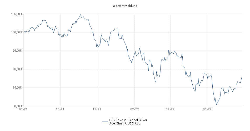CPR Invest - Global Silver Age Class A USD Acc Fonds Performance