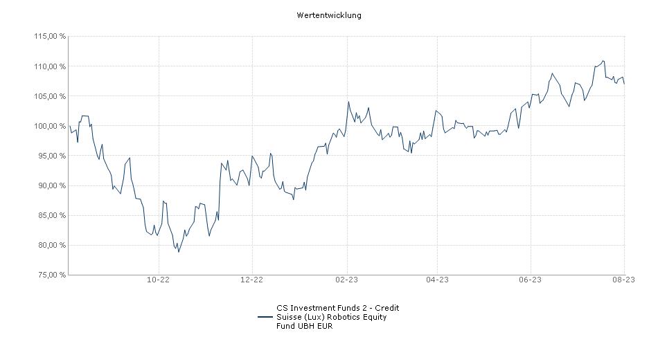CS Investment Funds 2 - Credit Suisse (Lux) Robotics Equity Fund UBH EUR Fonds Performance