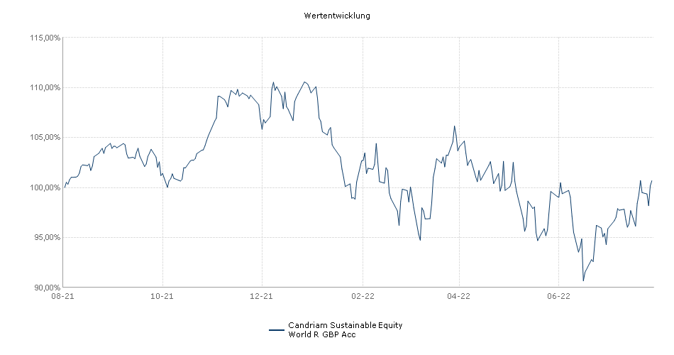 Candriam Sustainable Equity World R GBP Acc Fonds Performance