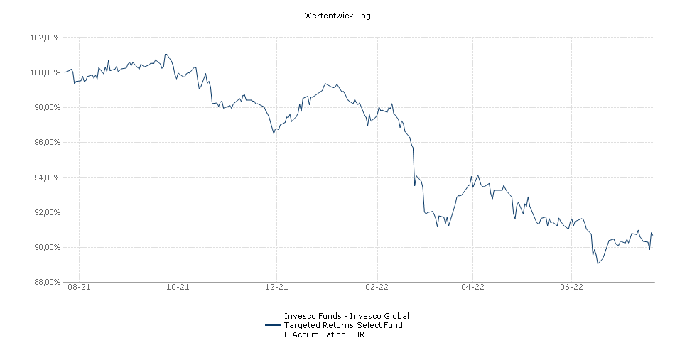 Invesco Funds - Invesco Global Targeted Returns Select Fund E Accumulation EUR Fonds Performance
