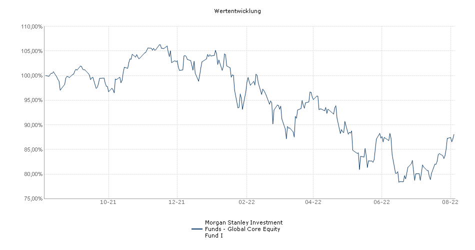 Morgan Stanley Investment Funds - Global Active Factor Equity Fund I Fonds Performance