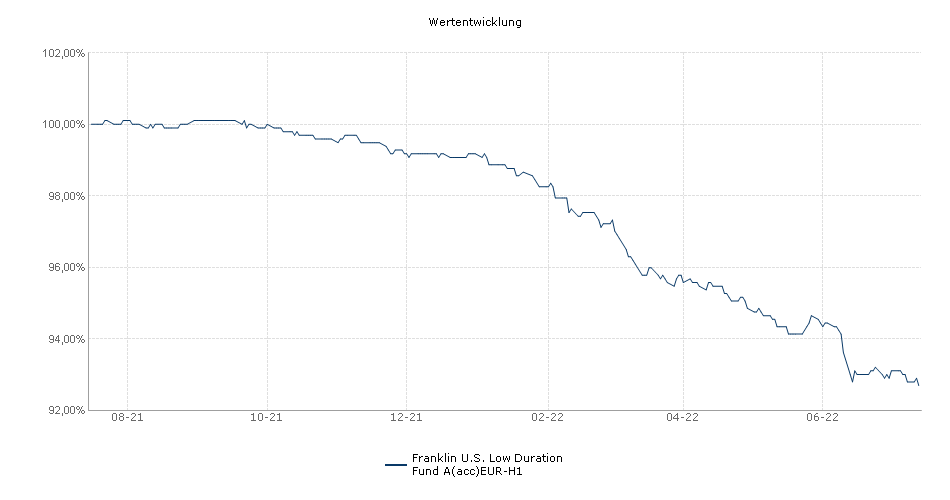 Franklin U.S. Low Duration Fund A(acc)EUR-H1 Fonds Performance
