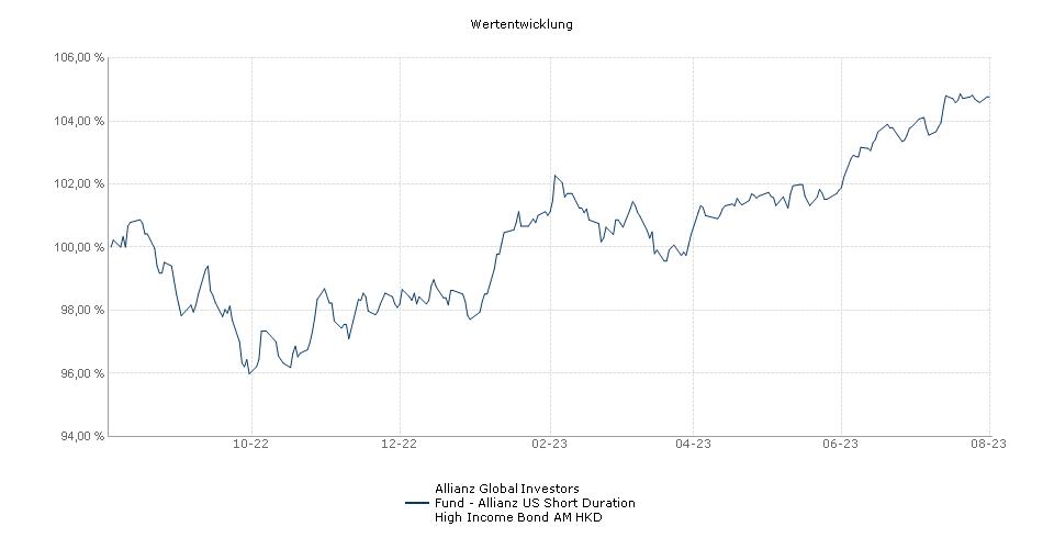 Allianz Global Investors Fund - Allianz US Short Duration High Income Bond AM HKD Fonds Performance