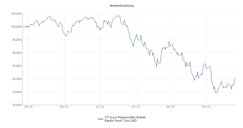 BMO Responsible Global Equity Fund I Inc USD Fonds Performance