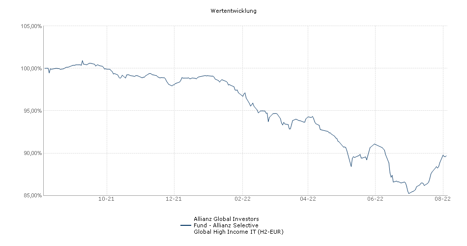 Allianz Global Investors Fund - Allianz Selective Global High Income IT (H2-EUR) Fonds Performance