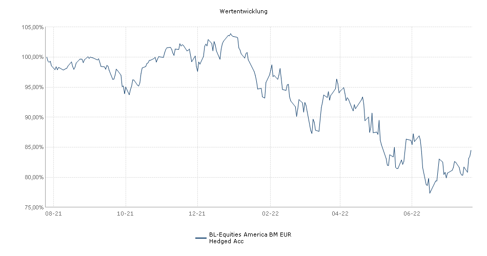 BL-Equities America BM EUR Hedged Acc Fonds Performance