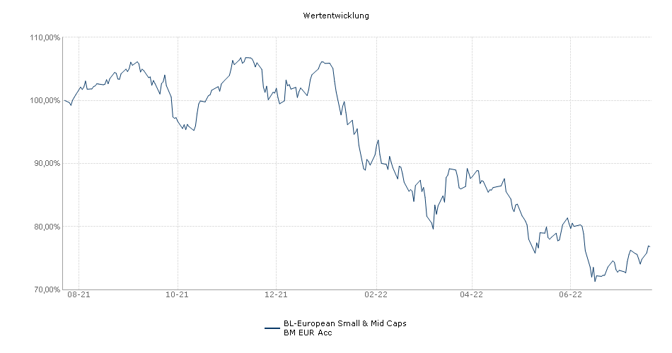 BL-European Smaller Companies BM EUR Acc Fonds Performance