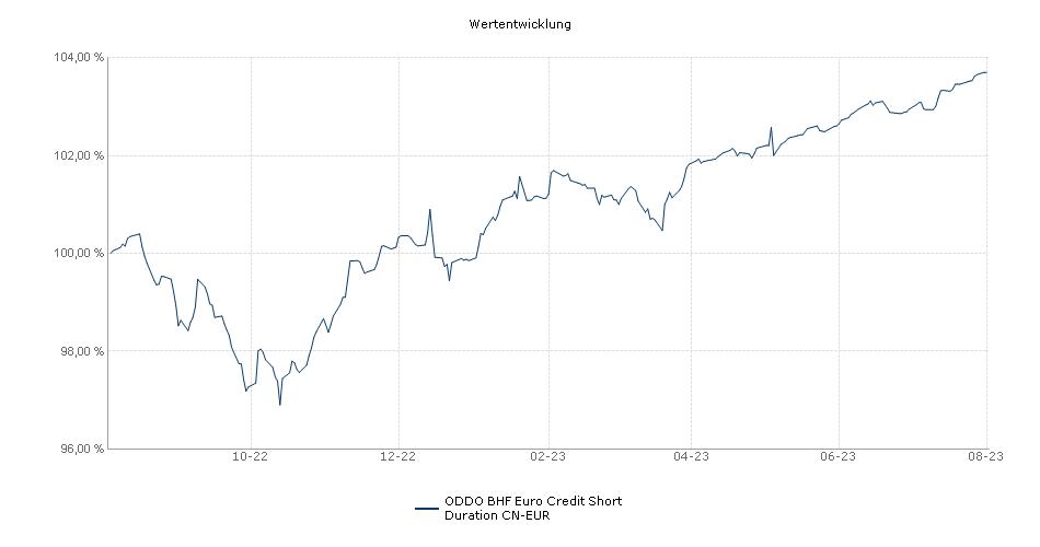 ODDO BHF Euro Credit Short Duration CN-EUR Fonds Performance