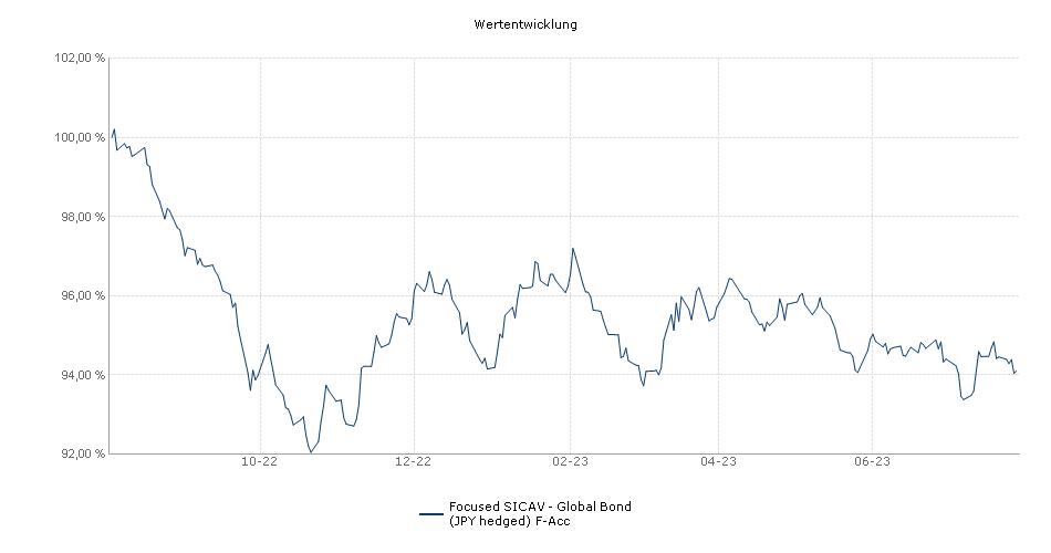 Focused SICAV - Global Bond (JPY hedged) F-Acc Fonds Performance