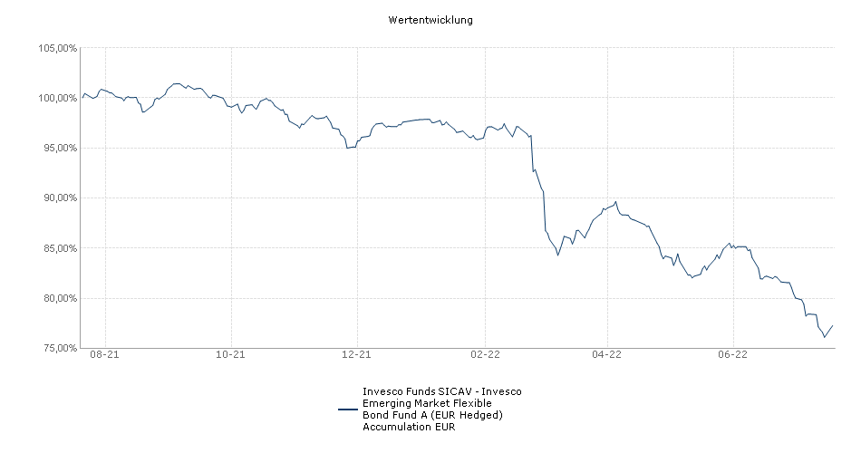Invesco Funds SICAV - Invesco Emerging Market Flexible Bond Fund A (EUR Hedged) Accumulation EUR Fonds Performance