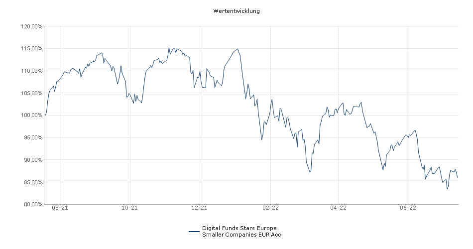 Digital Funds Stars Europe Smaller Companies EUR Acc Fonds Performance