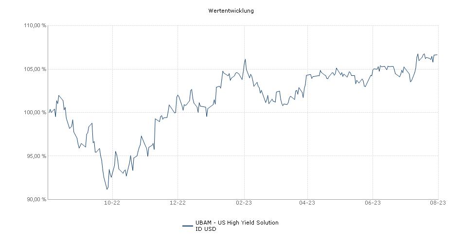 UBAM - US High Yield Solution ID USD Fonds Performance