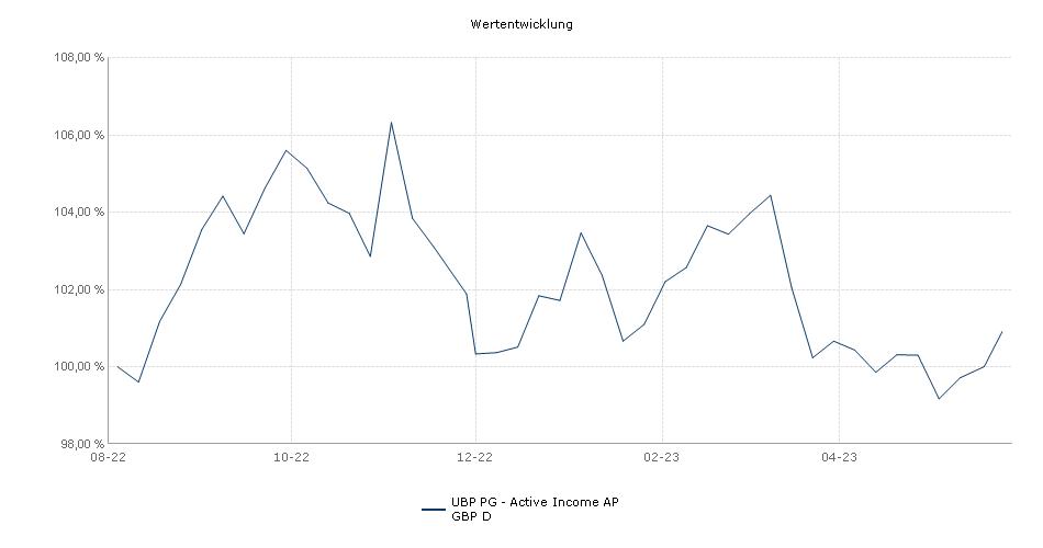 UBP PG - Active Income AP GBP D Fonds Performance