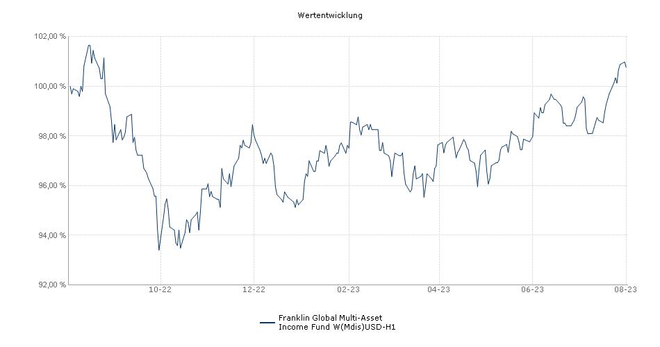 Franklin Global Multi-Asset Income Fund W(Mdis)USD-H1 Fonds Performance