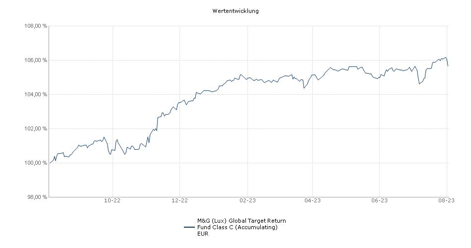 M&G (Lux) Global Target Return Fund Class C (Accumulating) EUR Fonds Performance