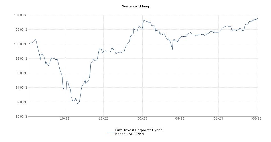 DWS Invest Corporate Hybrid Bonds USD LDMH Fonds Performance