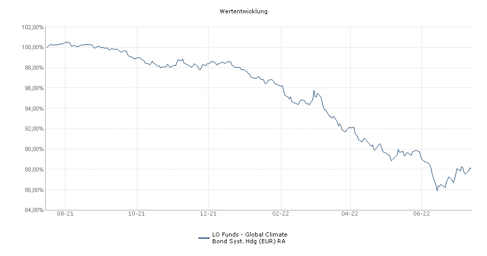 Lombard Odier Funds - Global Climate Bond Syst. Hdg (EUR) RA Fonds Performance