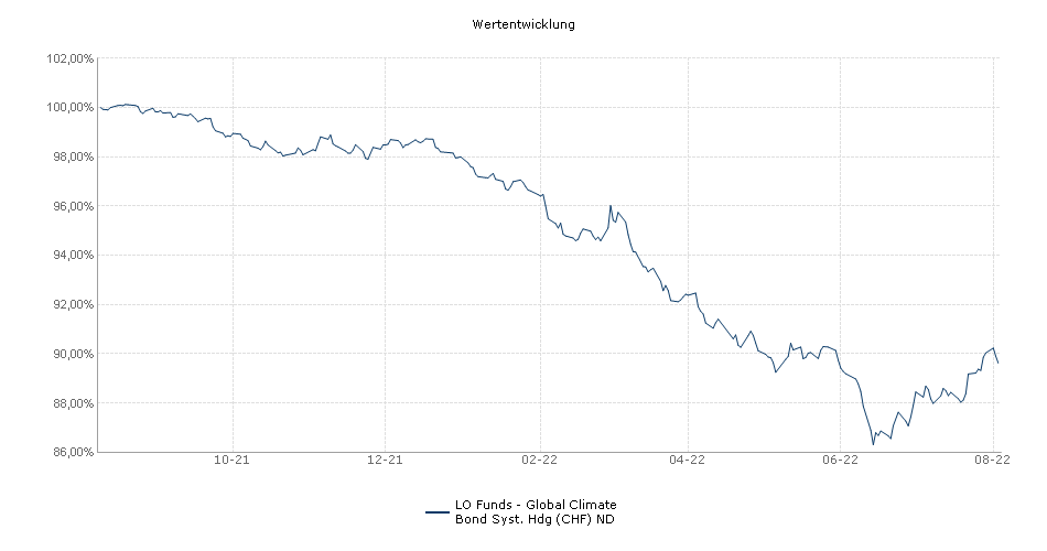 Lombard Odier Funds - Global Climate Bond Syst. Hdg (CHF) ND Fonds Performance