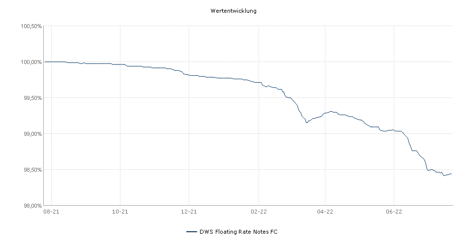 DWS Floating Rate Notes FC Fonds Performance