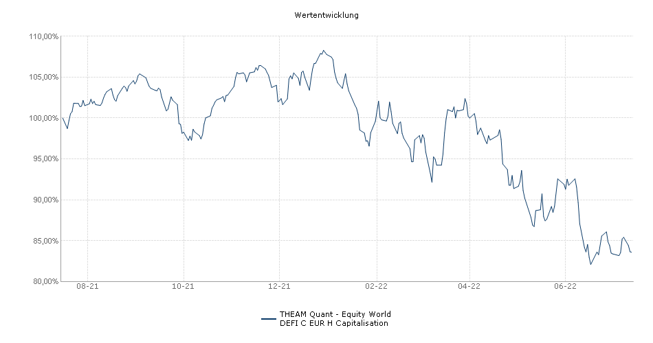 THEAM Quant - Equity World DEFI C EUR H Capitalisation Fonds Performance
