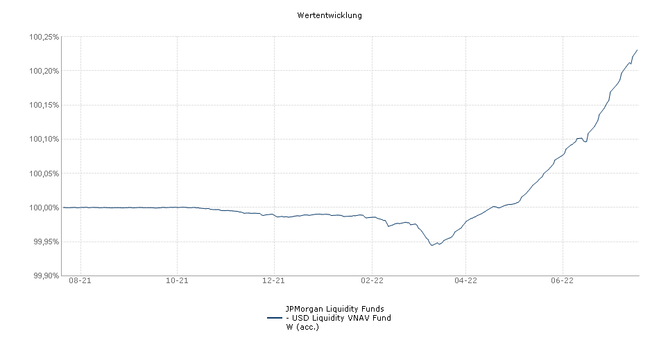 JPMorgan Liquidity Funds - USD Liquidity VNAV Fund W (acc.) Fonds Performance