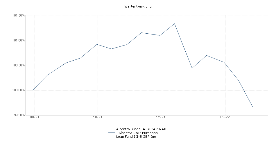 Alcentra Fund S.A. SICAV-RAIF - Alcentra RAIF European Loan Fund III-E GBP Inc Fonds Performance