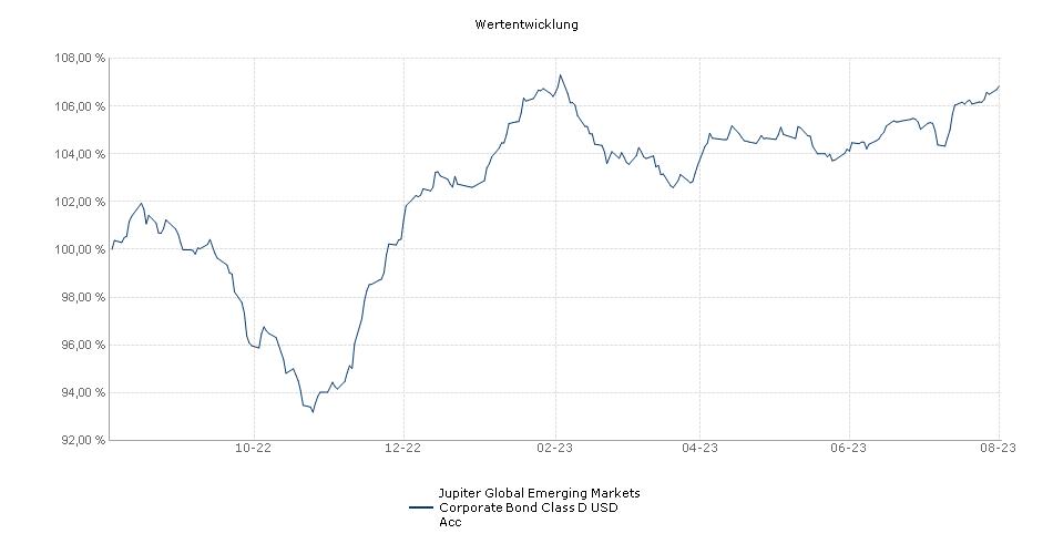 Jupiter Global Emerging Markets Corporate Bond Class D USD Acc Fonds Performance