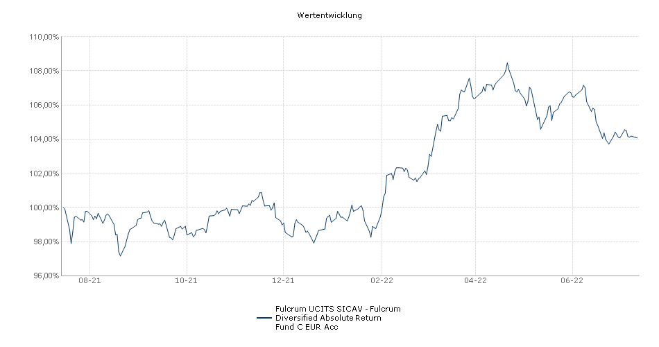 Fulcrum UCITS SICAV - Fulcrum Diversified Absolute Return Fund C EUR Acc Fonds Performance
