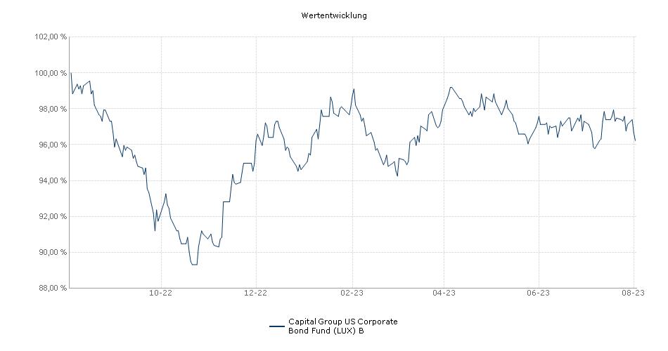 Capital Group US Corporate Bond Fund (LUX) B Fonds Performance