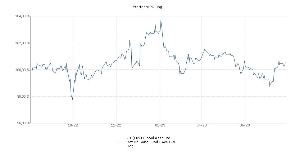 BMO Global Absolute Return Bond Fund I Acc GBP Hdg Fonds Performance