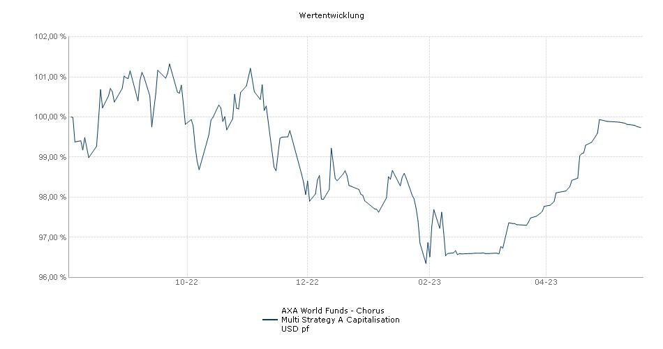 AXA World Funds - Chorus Multi Strategy A Capitalisation USD pf Fonds Performance