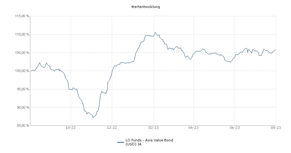 Lombard Odier Funds - Asia Value Bond (USD) IA Fonds Performance