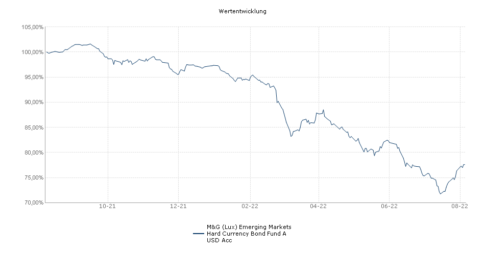 M&G (Lux) Emerging Markets Hard Currency Bond Fund A USD Acc Fonds Performance