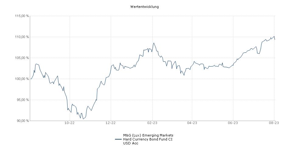 M&G (Lux) Emerging Markets Hard Currency Bond Fund CI USD Acc Fonds Performance
