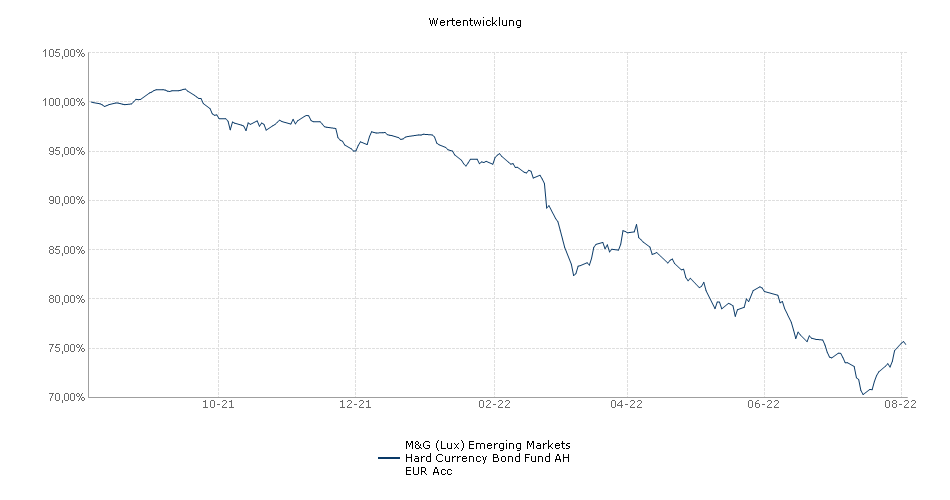 M&G (Lux) Emerging Markets Hard Currency Bond Fund € A-h acc Performance