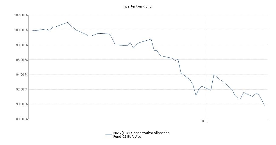 M&G (Lux) Conservative Allocation Fund CI EUR Acc Fonds Performance