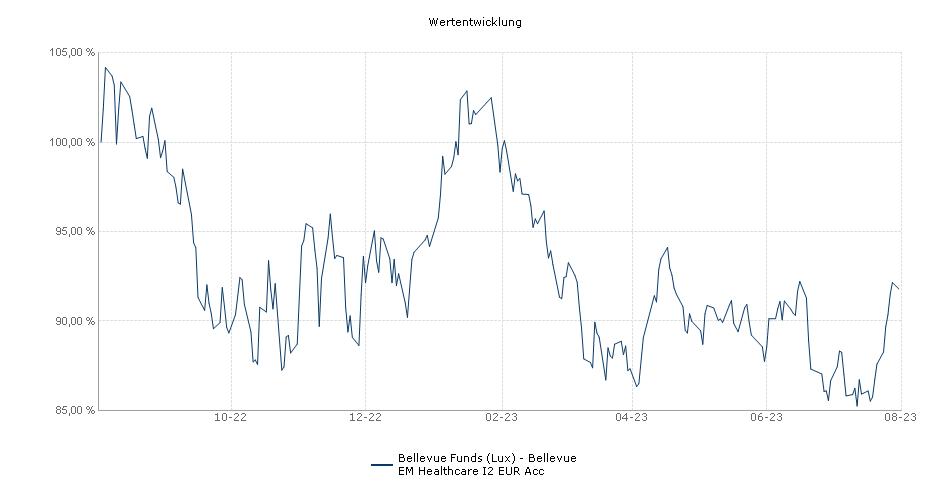 Bellevue Funds (Lux) - BB Adamant Emerging Markets Healthcare I2 EUR Acc Fonds Performance