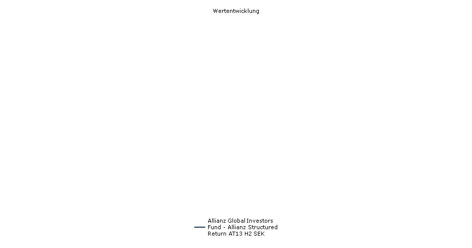 Allianz Global Investors Fund - Allianz Structured Return AT13 H2 SEK Fonds Performance