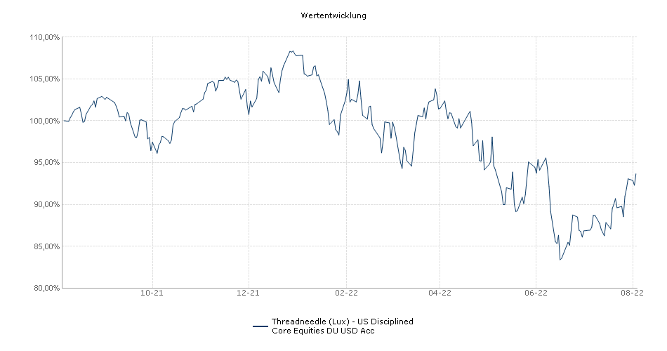 Threadneedle (Lux) - US Disciplined Core Equities DU USD Acc Fonds Performance