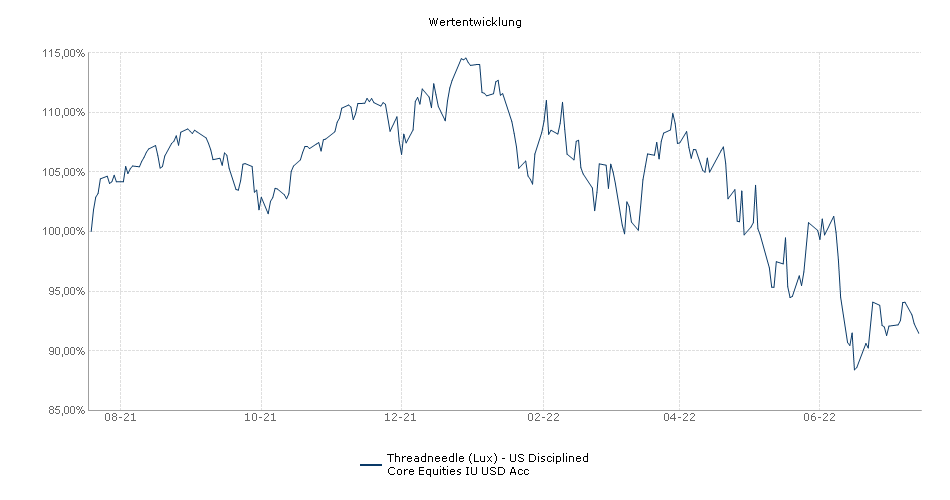 Threadneedle (Lux) - US Disciplined Core Equities IU USD Acc Fonds Performance