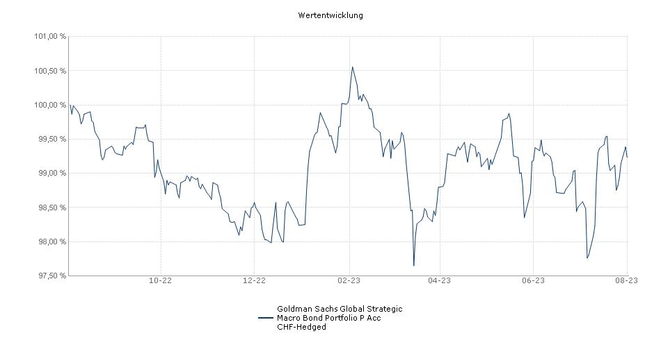 Goldman Sachs Global Strategic Macro Bond Portfolio P Acc CHF-Hedged Fonds Performance