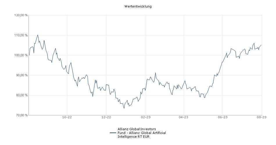 Allianz Global Investors Fund - Allianz Global Artificial Intelligence RT EUR Fonds Performance