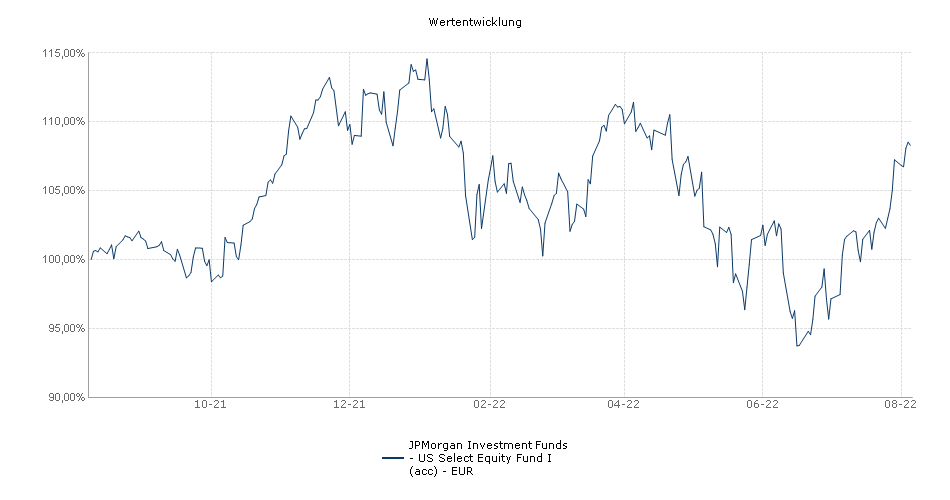 JPMorgan Investment Funds - US Select Equity Fund I (acc) - EUR Fonds Performance