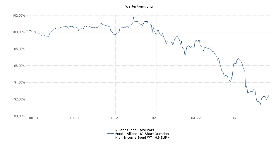 Allianz Global Investors Fund - Allianz US Short Duration High Income Bond WT (H2-EUR) Fonds Performance