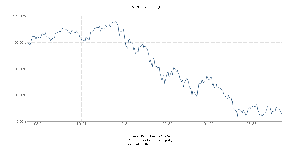 T. Rowe Price Funds SICAV - Global Technology Equity Fund Ah EUR Fonds Performance