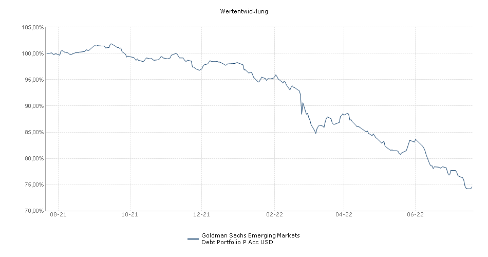 Goldman Sachs Emerging Markets Debt Portfolio P Acc USD Fonds Performance