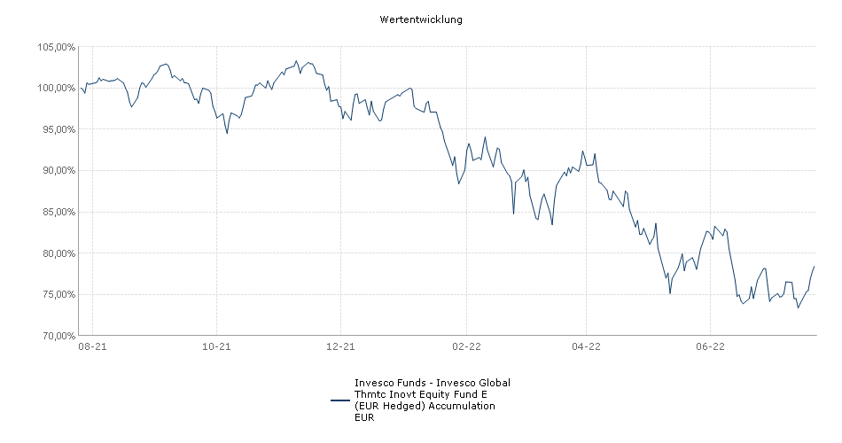 Invesco Funds - Invesco Global Thmtc Inovt Equity Fund E (EUR Hedged) Accumulation EUR Fonds Performance