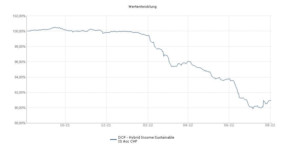 DCP - Hybrid Income Sustainable IS Acc CHF Fonds Performance