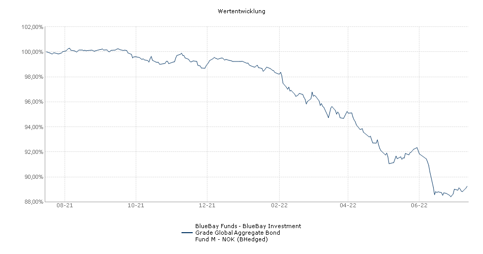 BlueBay Funds - BlueBay Investment Grade Global Aggregate Bond Fund M - NOK (BHedged) Fonds Performance